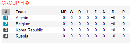 Belgium World Cup 2014 in Group H