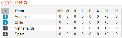 SBOBET Netherlands In World Cup Group B