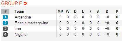 World Cup 2014 Argentina  in Group F