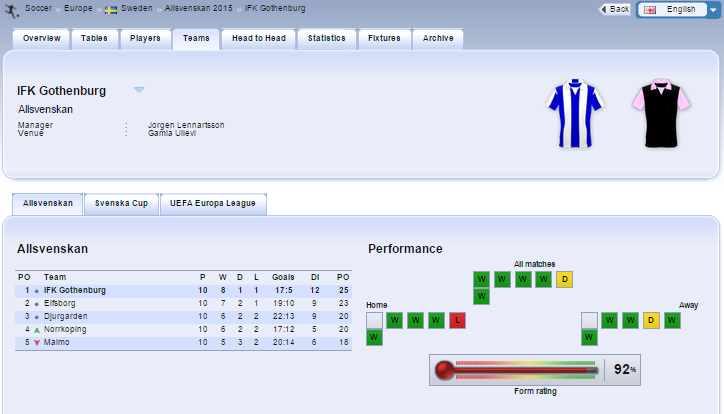 SBOBET Statistics Player